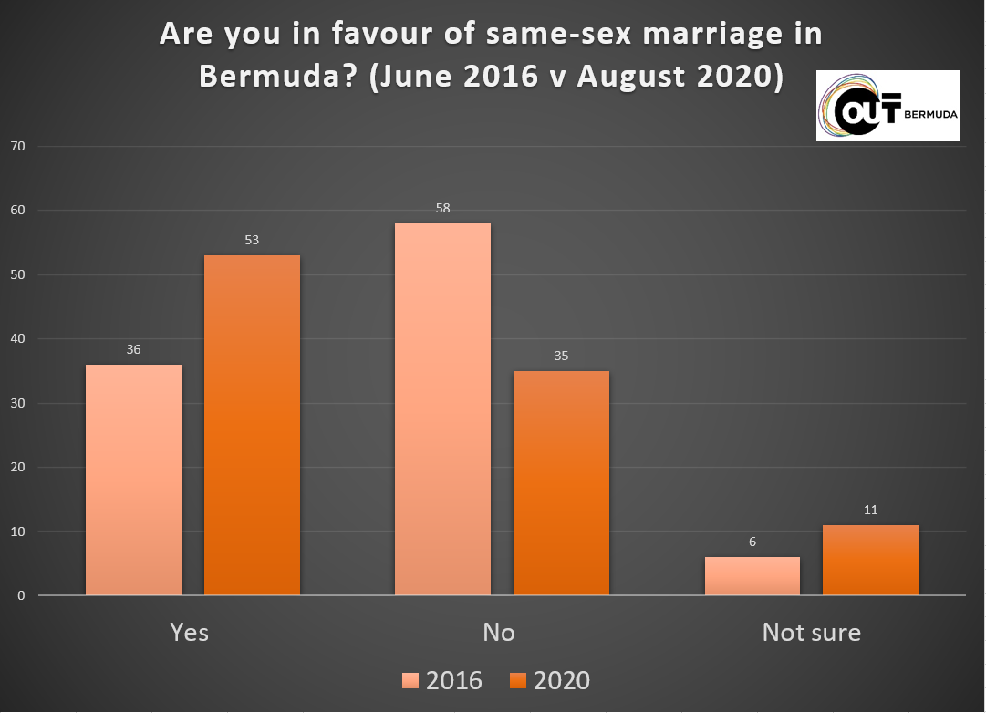 Are you in favour of Same-Sex marriage?